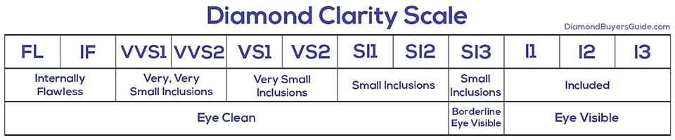 diamond clarity scale table
