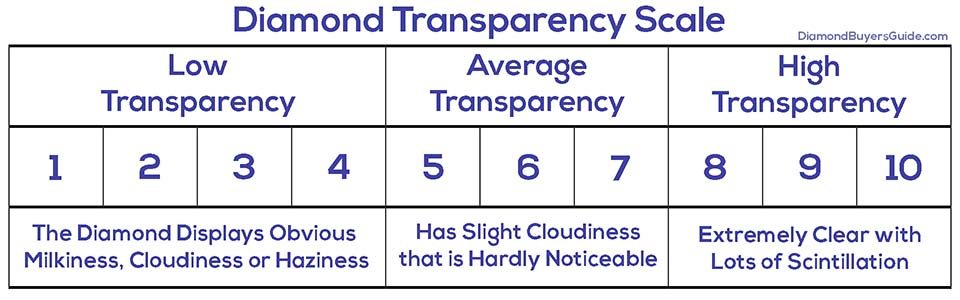 diamond transparency scale