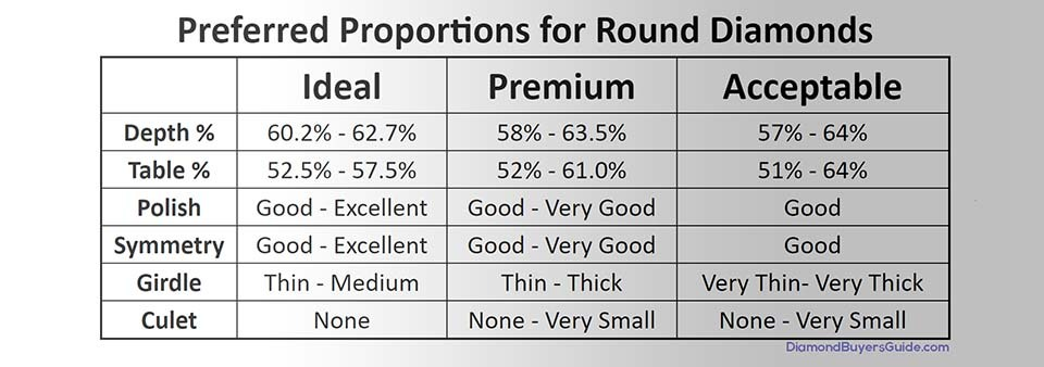 ideal cut diamond proportions chart